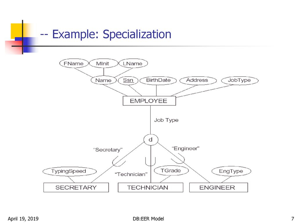Enhanced Entity-Relationship (Eer) Model - Ppt Download in Er Diagram Specialization