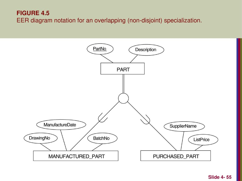 Enhanced Entity-Relationship (Eer) Modeling - Ppt Download inside Er Diagram Disjoint