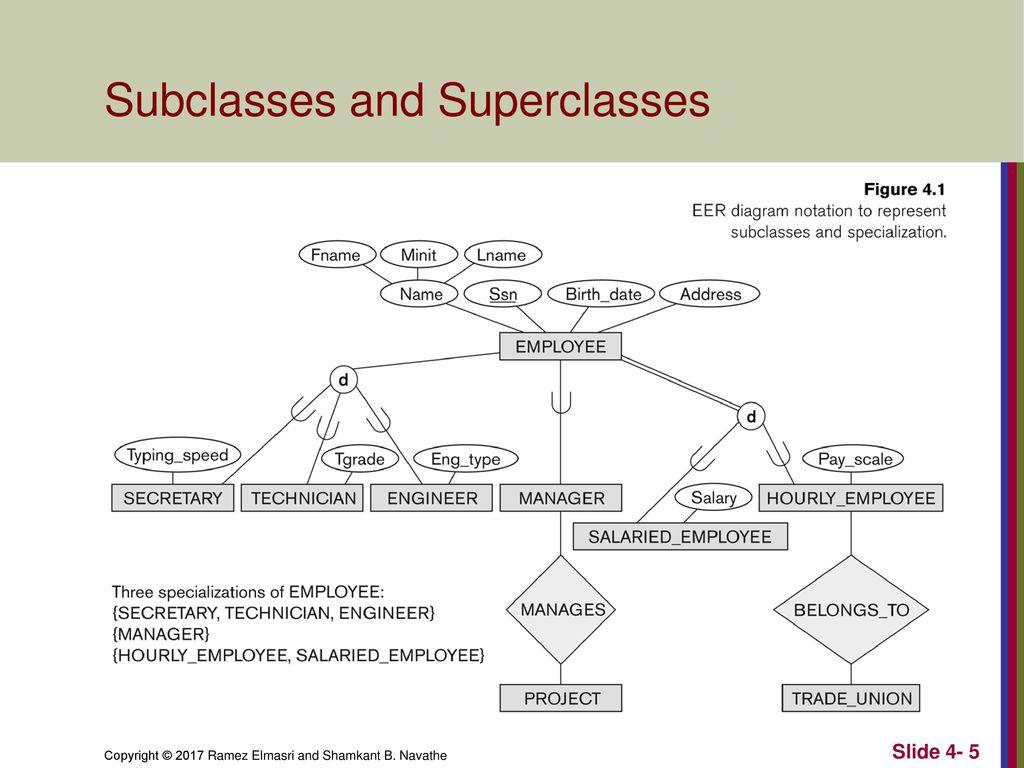 Enhanced Entity-Relationship (Eer) Modeling - Ppt Download intended for Er Diagram Subclass