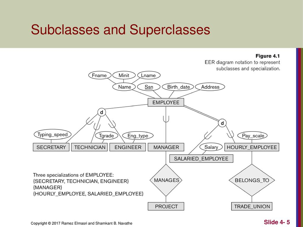 Enhanced Entity-Relationship (Eer) Modeling - Ppt Download intended for Er Diagram Superclass Subclass