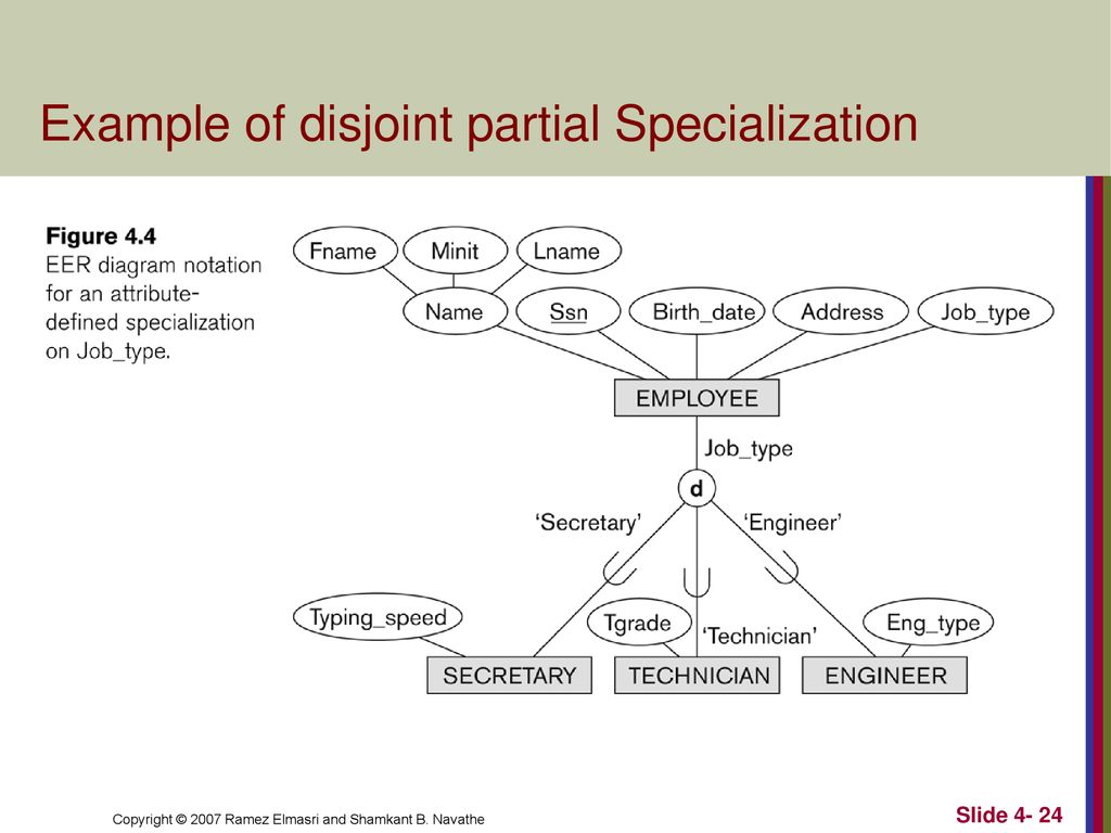 Enhanced Entity-Relationship (Eer) Modeling - Ppt Download pertaining to Er Diagram Disjoint