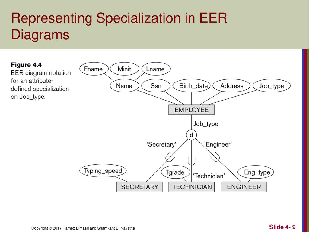 Enhanced Entity-Relationship (Eer) Modeling - Ppt Download regarding Er Diagram Specialization
