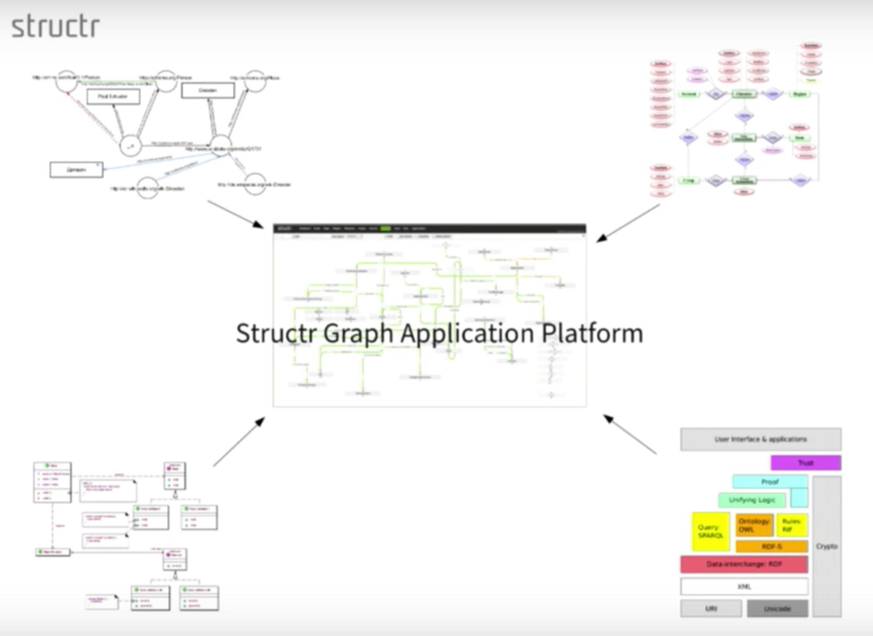 Enterprise Data Management With Graphs pertaining to Data Management Diagram