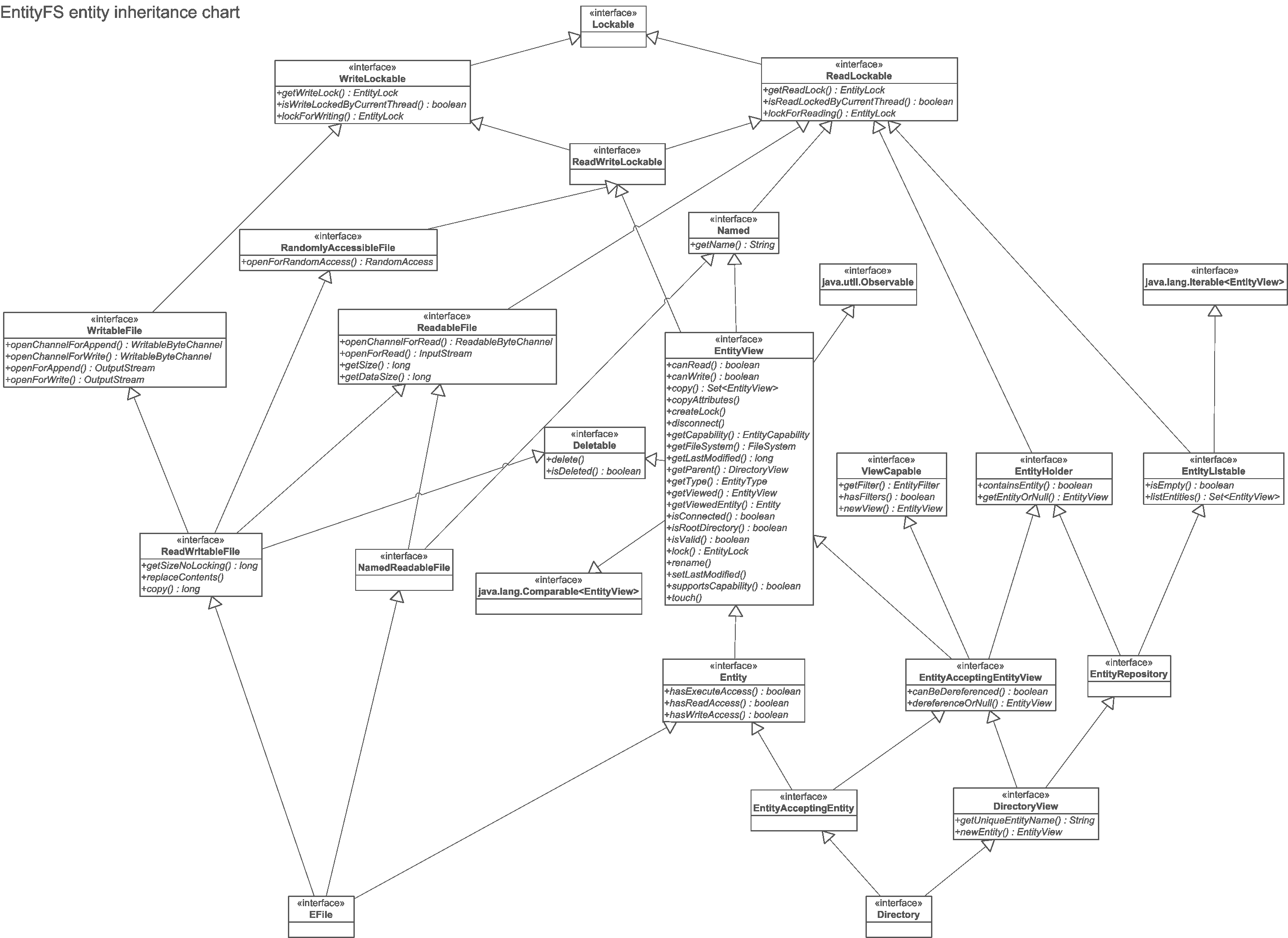 Entity Inheritance Chart (Clickable) pertaining to Entity Chart