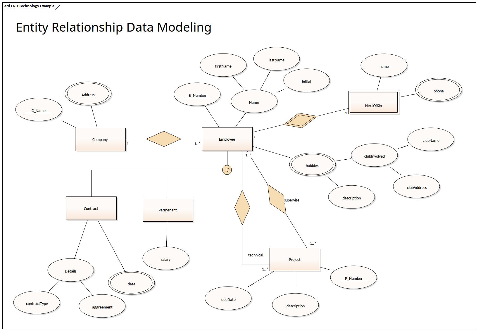 Entity Relationship Data Modeling   Enterprise Architect with regard to The Entity Relationship Model
