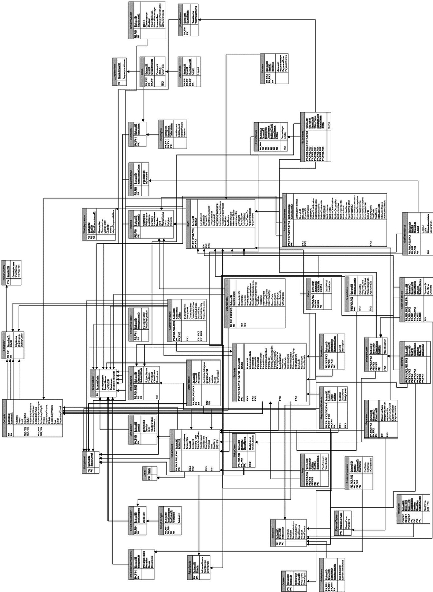 Entity Relationship Diagram   Download Scientific Diagram intended for A/l Ict Er Diagram