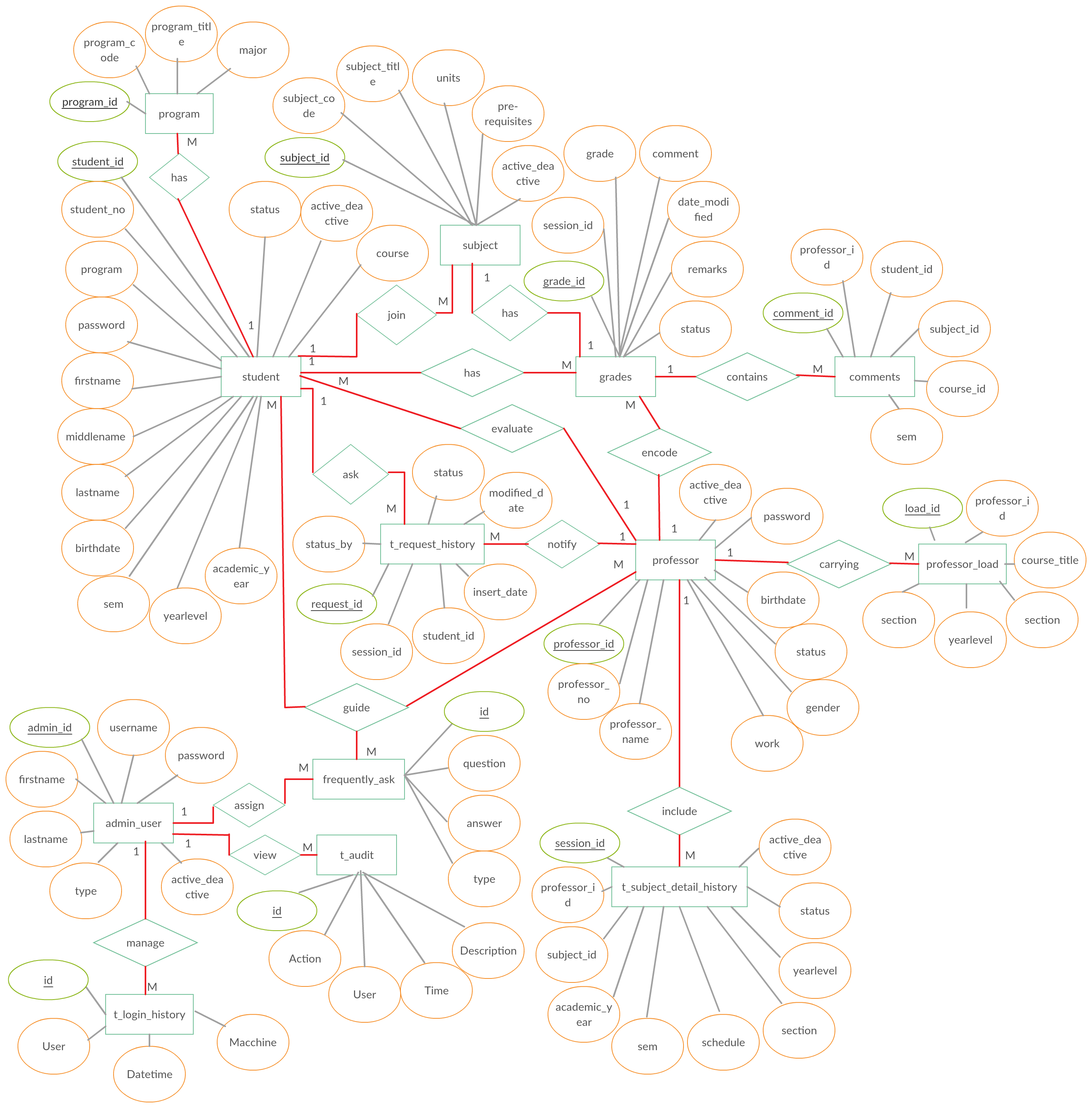 Entity Relationship Diagram (Er Diagram) Of Online Student inside Er Diagram Relationship Symbols