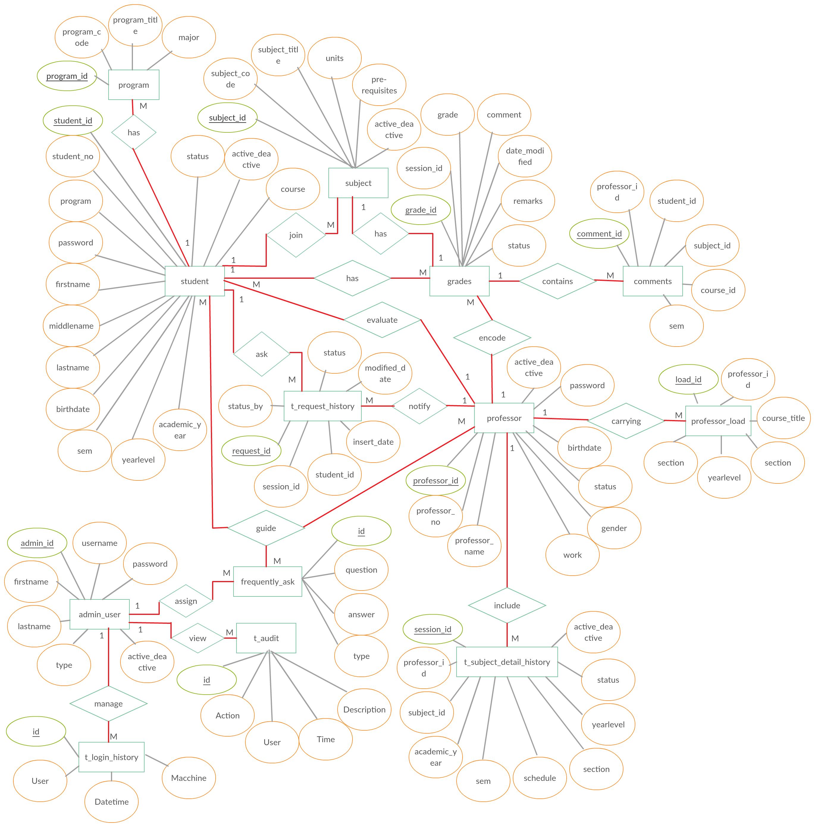 Entity Relationship Diagram (Er Diagram) Of Online Student regarding Chen Er Diagram