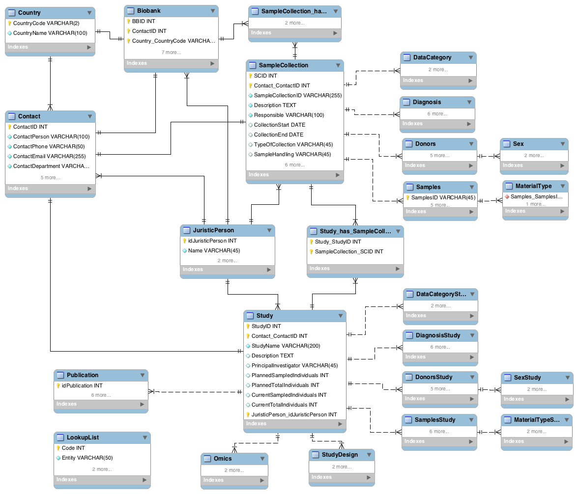 Entity-Relationship Diagram (Erd) - Bbmri Wiki with regard to Er Diagram With 6 Entities