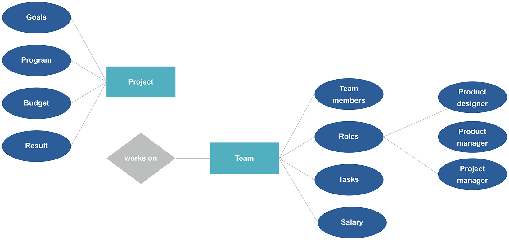 Entity Relationship Diagram (Erd) Example & A Free Template with Er Model In Dbms Notes