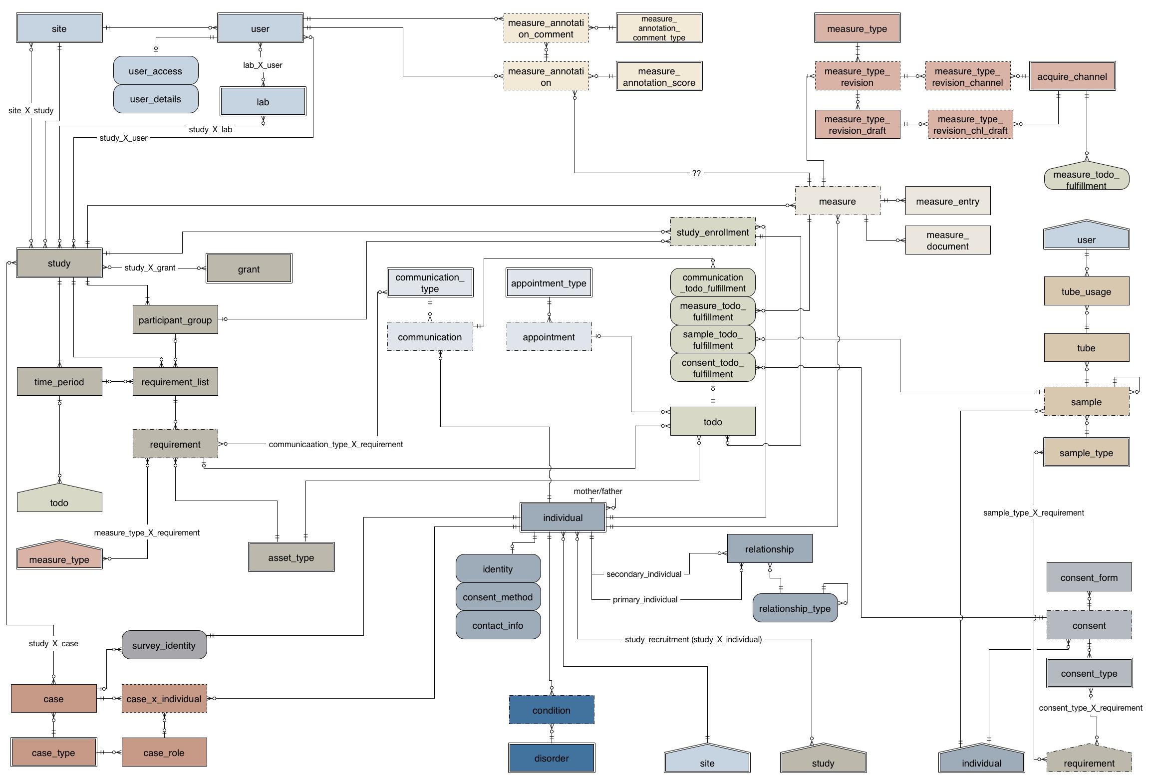 Entity Relationship Diagram (Erd) — Rexstudy Handbook 4.13.1 regarding Data Model Vs Erd