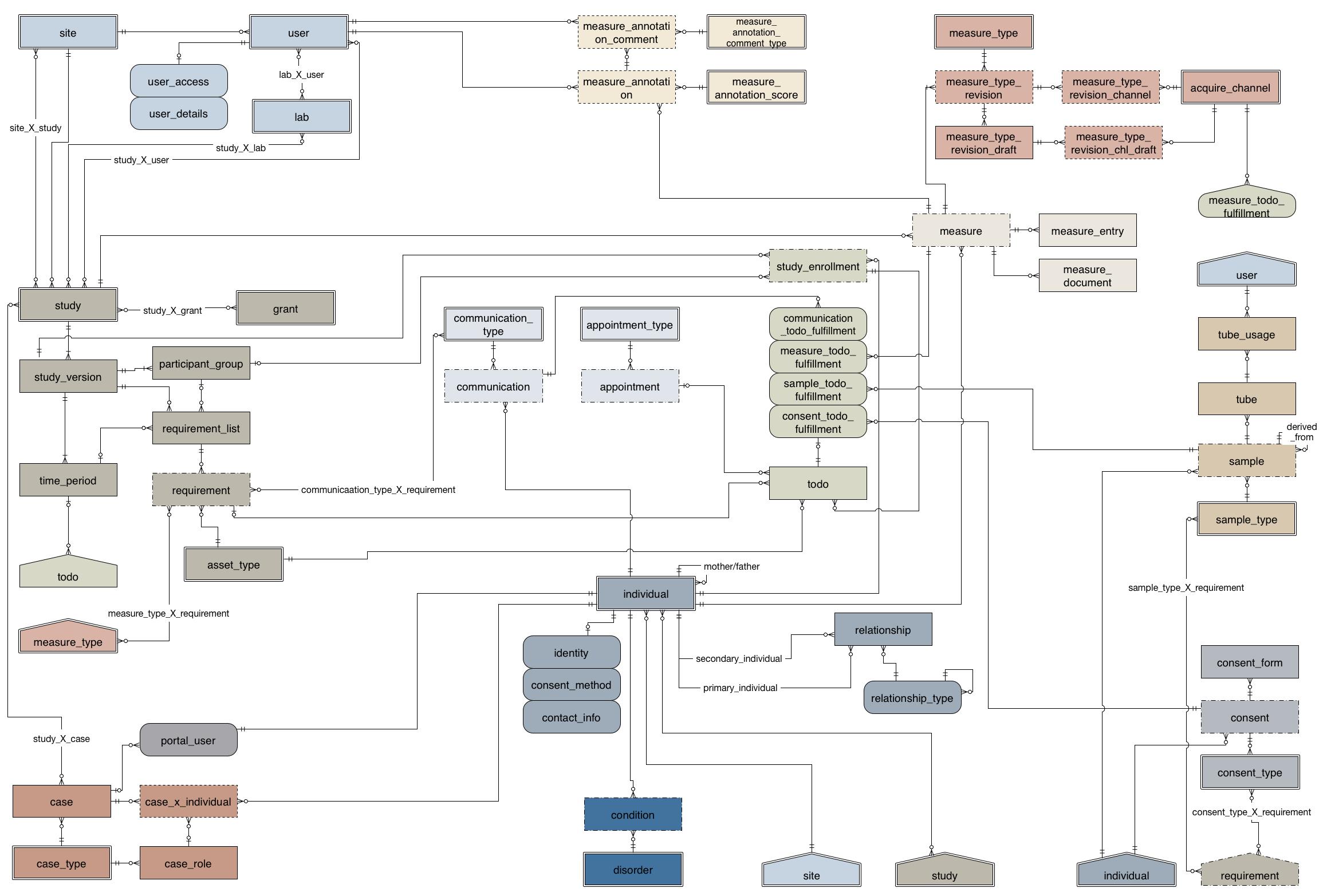 Entity Relationship Diagram (Erd) — Rexstudy Handbook 4.21.1 with regard to Data Entity Relationship Diagram