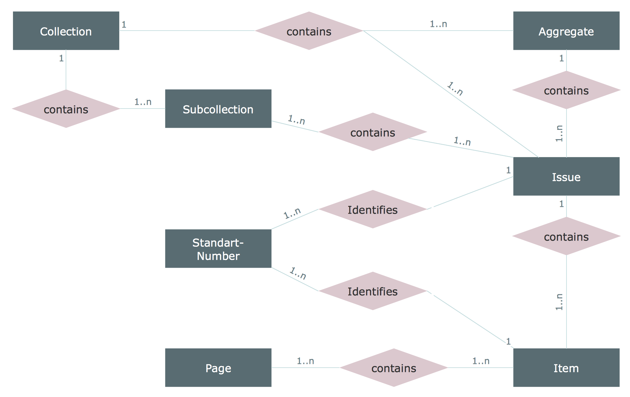 Entity Relationship Diagram (Erd) Solution | Conceptdraw throughout Erd Database Example