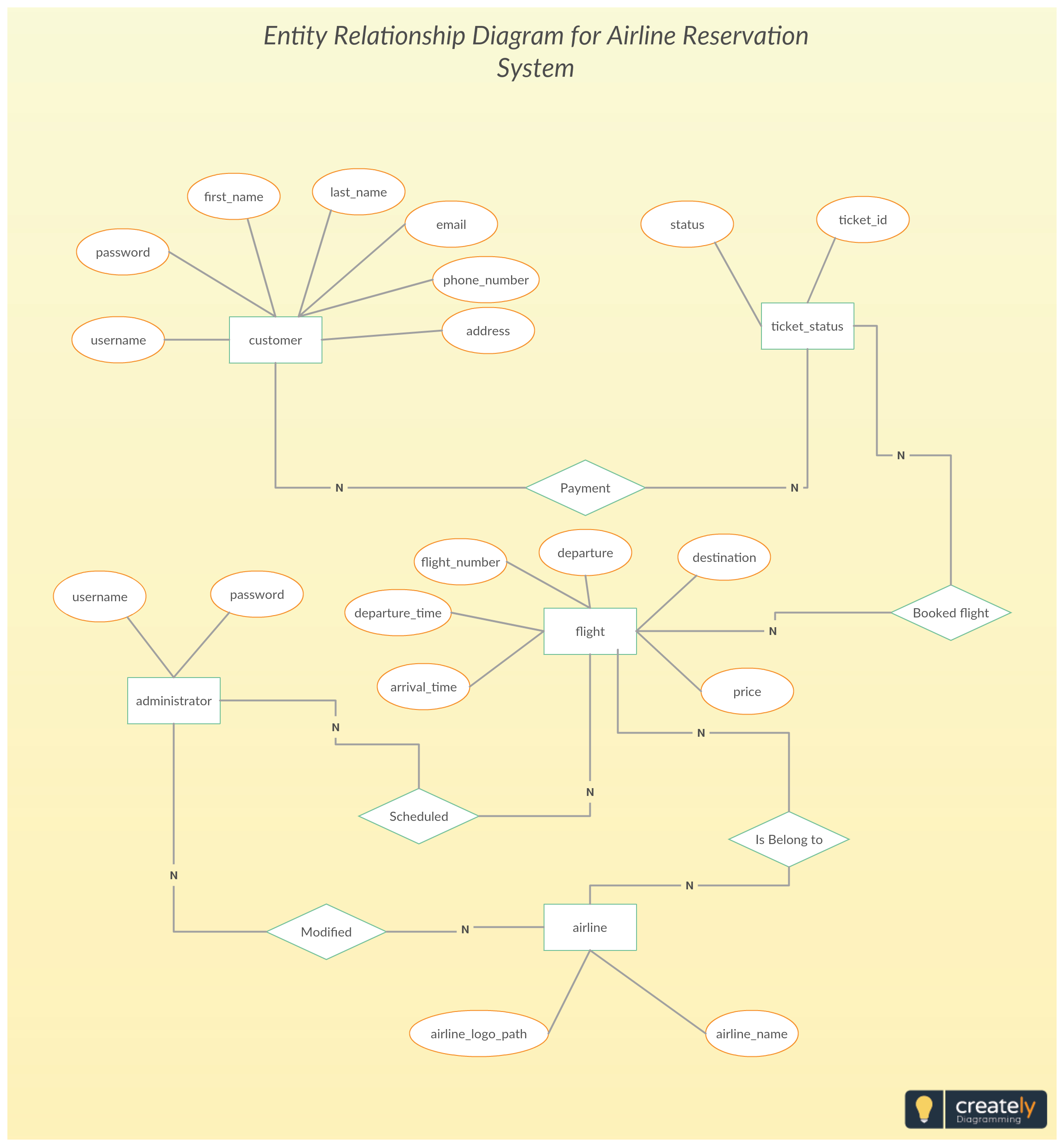 Entity Relationship Diagram For Airline Reservation System for Er Diagram Bold Line