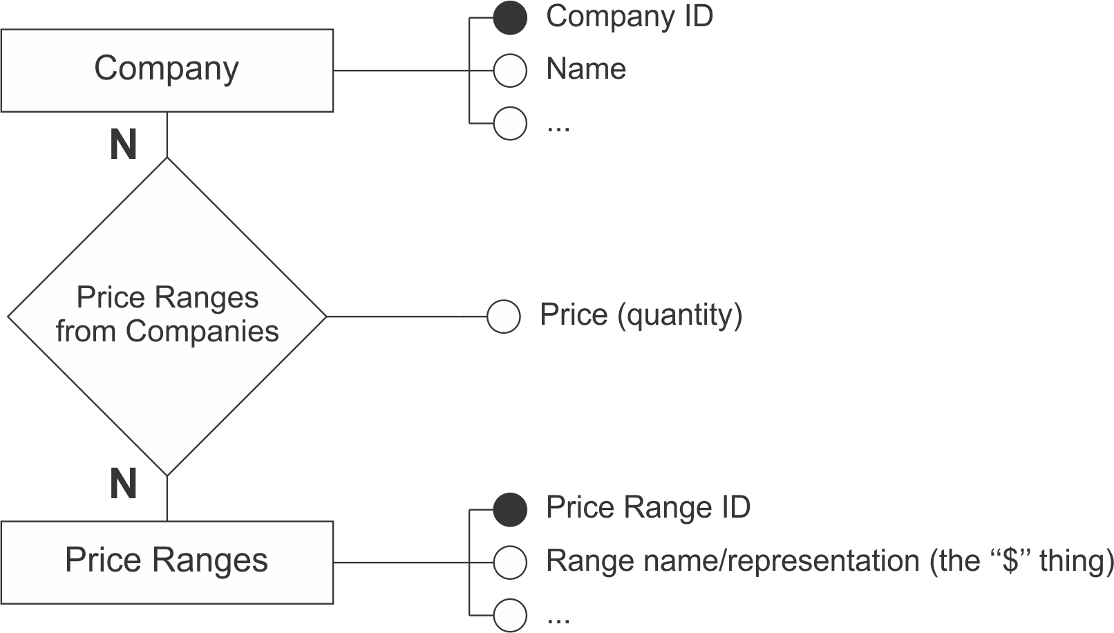 Entity Relationship Diagram: How To Create A Yelp-Kind Of with regard to Yelp Er Diagram