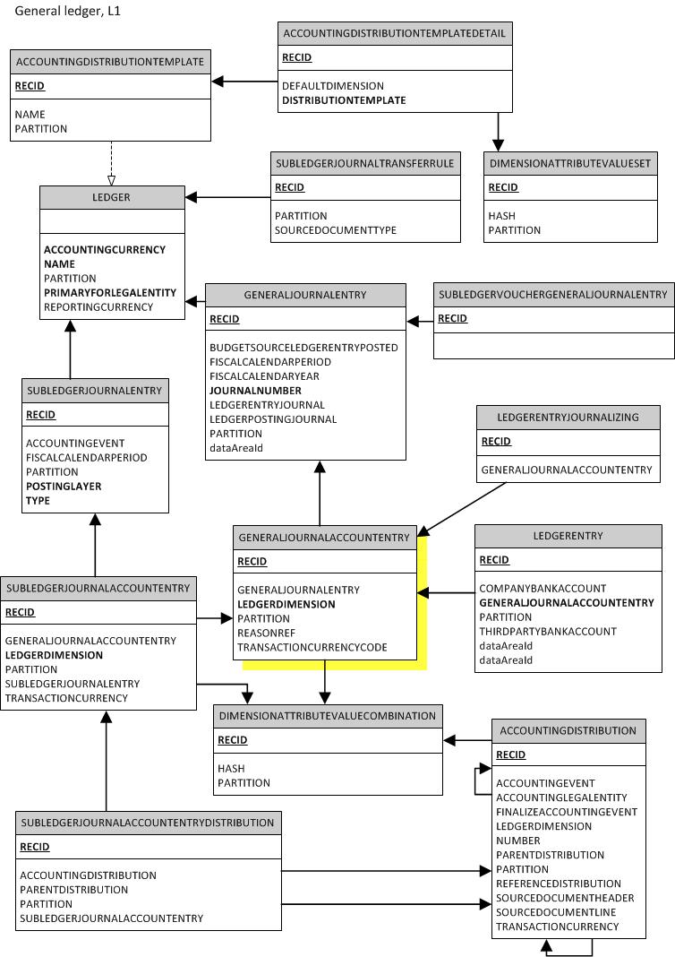 Entity Relationship Diagram Of General Ledger In Ax 2012 regarding Er Diagram Ax 2012
