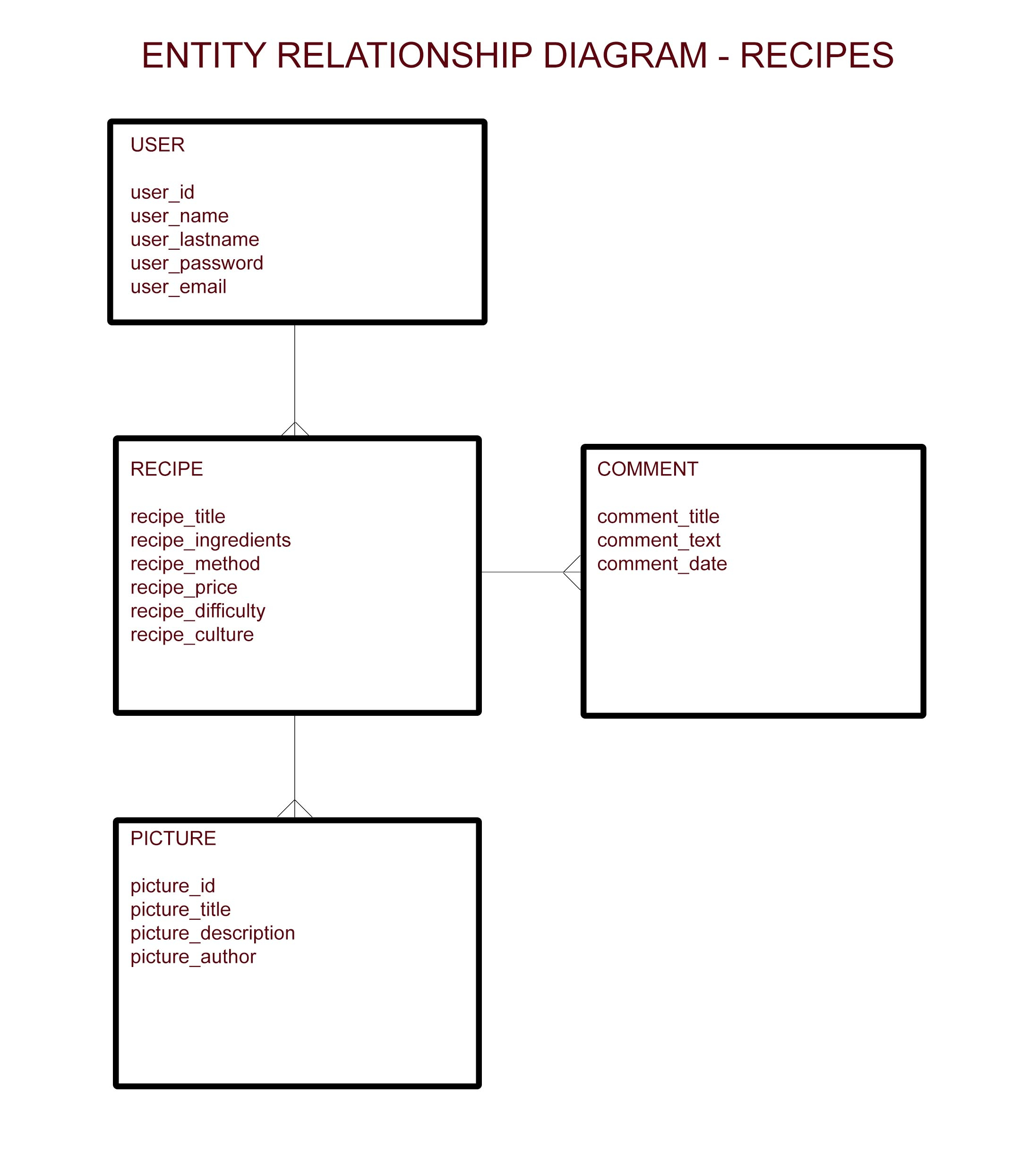 Entity Relationship Diagram – Recipes – Jorduni with One To Many Relationship Diagram