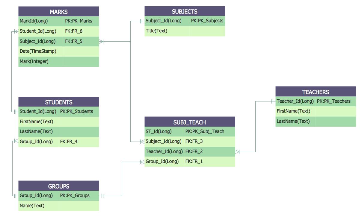 Entity-Relationship Diagram — Students And Teachers regarding Er Diagram Visio Template