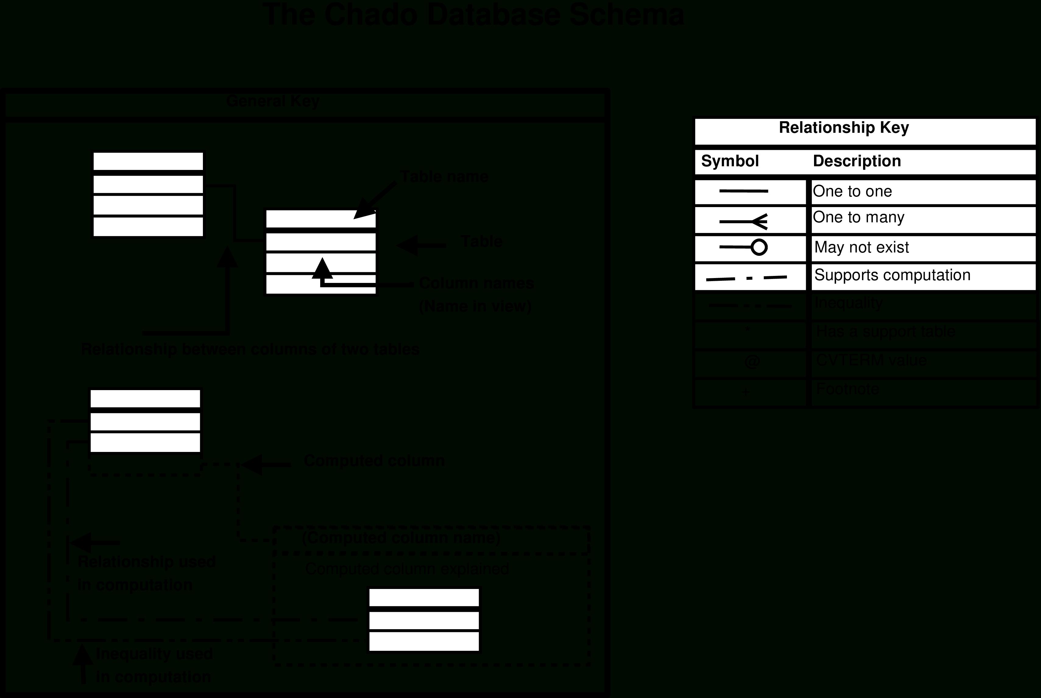 Entity-Relationship Diagrams within Entity Relationship Diagram Key
