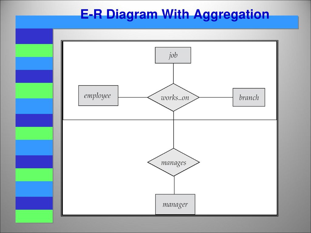 Entity Relationship (E-R) Model - Ppt Video Online Download pertaining to Er Diagram With Aggregation