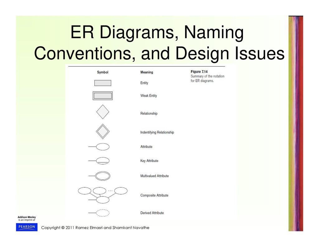 Entity- Relationship (Er) Model - Ppt Download with regard to Er Diagram Conventions