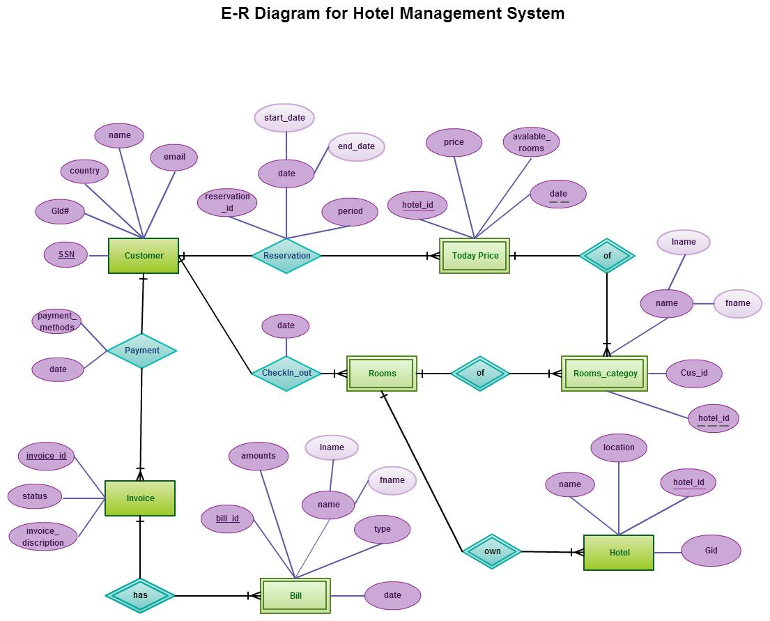 Entity Relationship In A Hotel Management System for Er Diagram For Job Portal Application