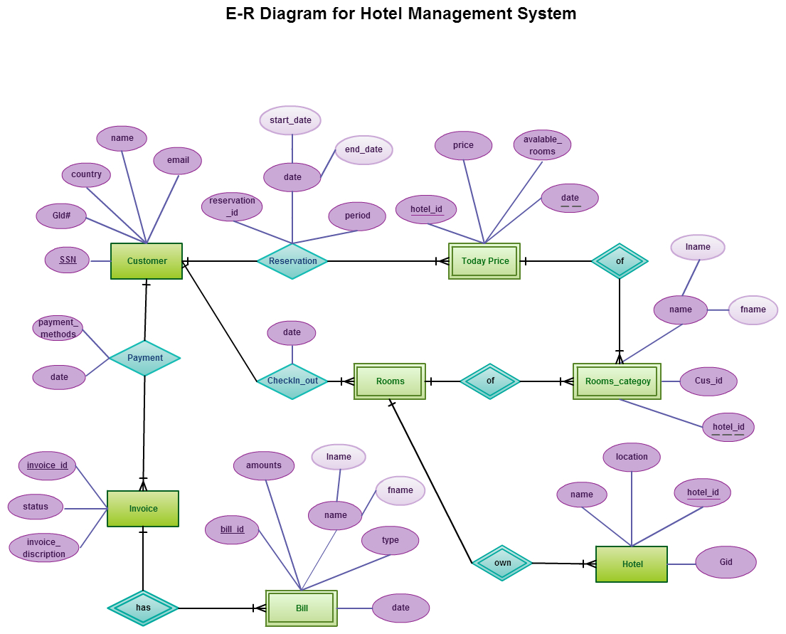 Entity Relationship In A Hotel Management System within Er Diagram Practice Problems With Solutions Pdf