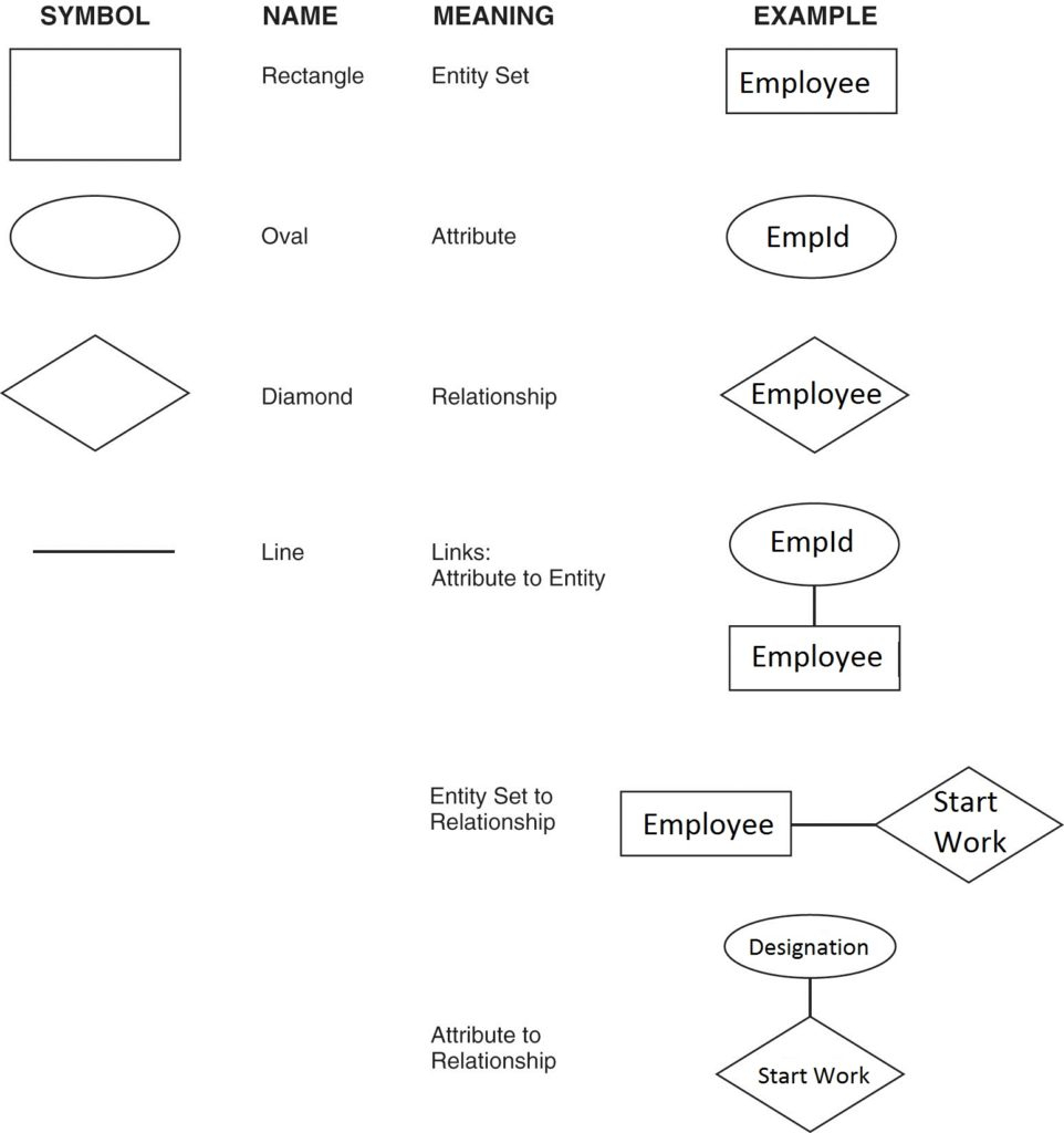 Entity-Relationship Model - Dbms Internals . . . intended for Er Diagram Interview Questions
