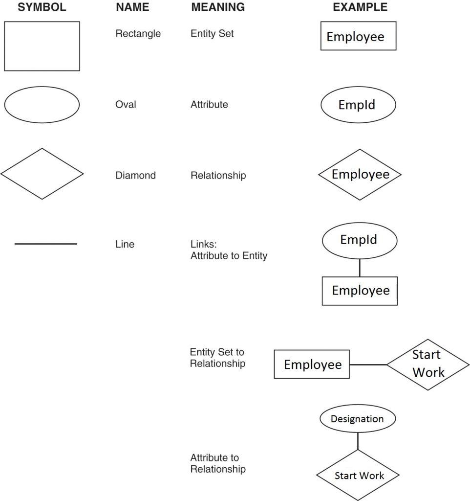 Entity-Relationship Model - Dbms Internals . . . regarding Er Diagram Diamond