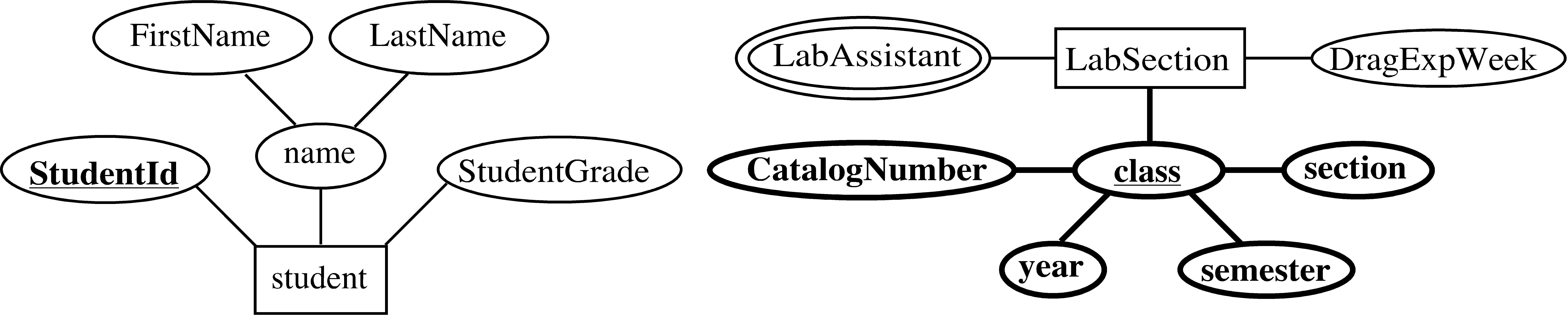 Entity-Relationship Model in Er Diagram Dotted Underline