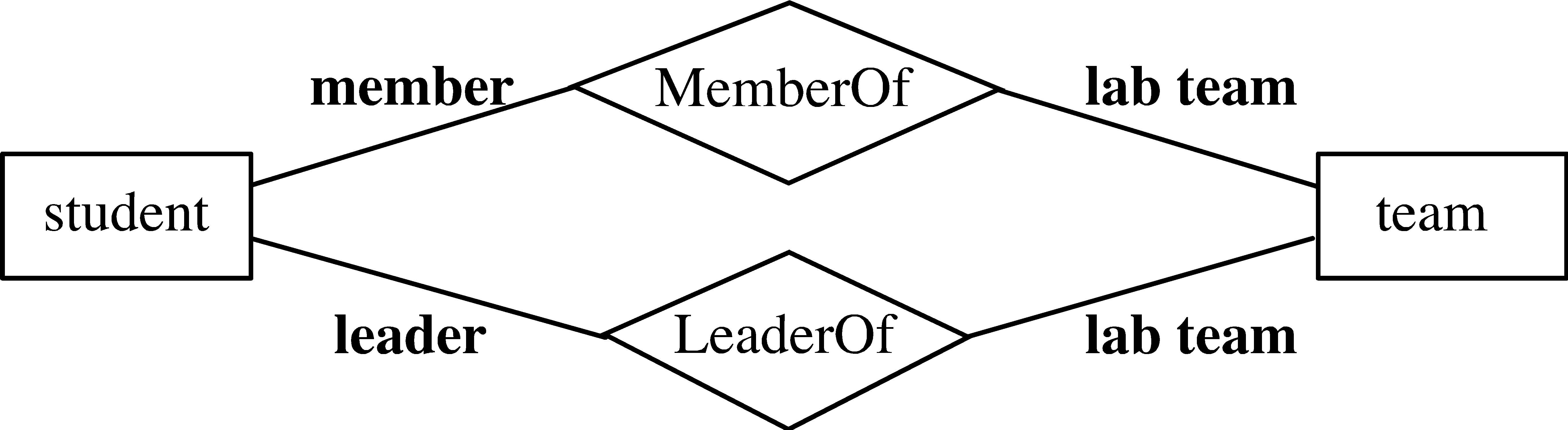Entity-Relationship Model inside Er Diagram Many To Many