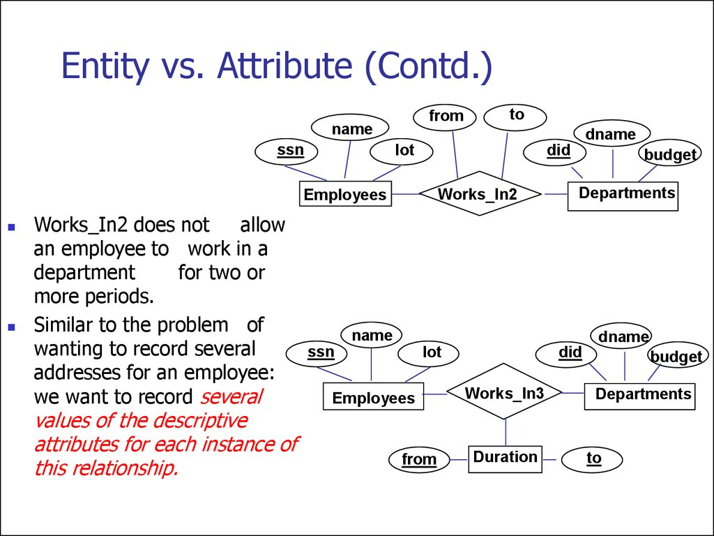 Entity Relationship Model. (Lecture 1) - Online Presentation in Er Diagram Entity Vs Attribute