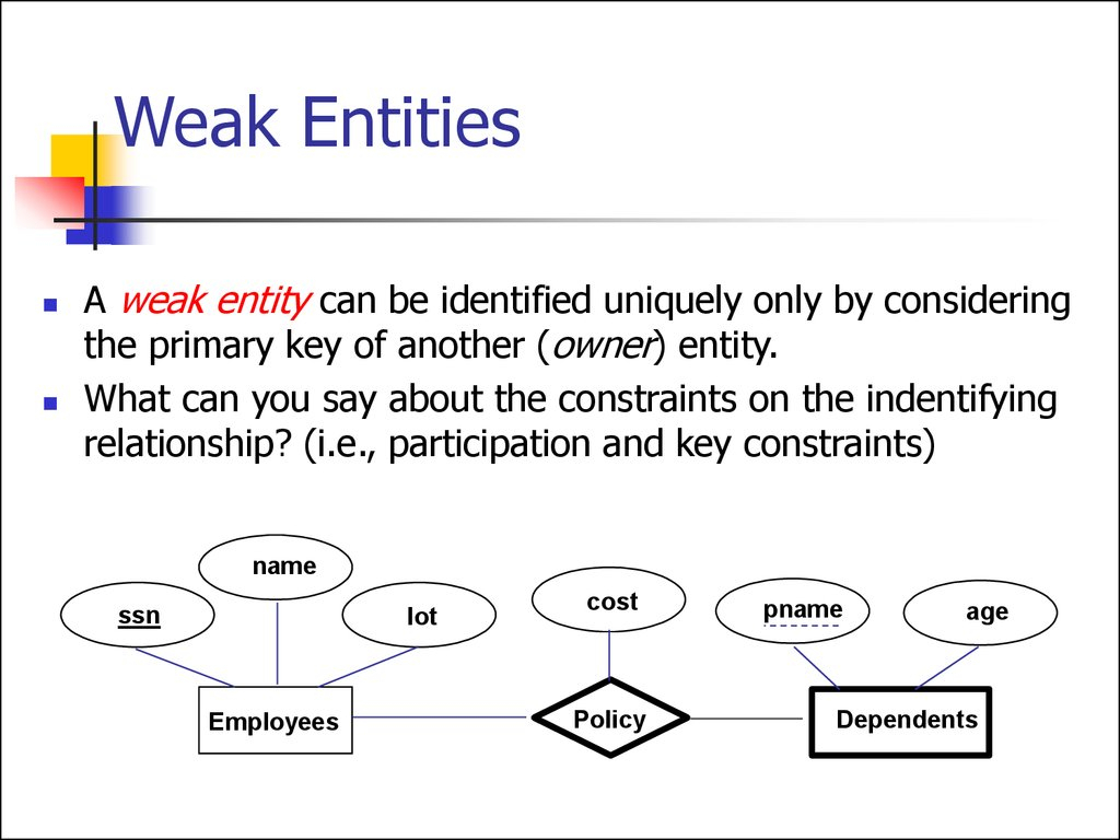 Entity Relationship Model. (Lecture 1) - Online Presentation inside Er Diagram Thick Line