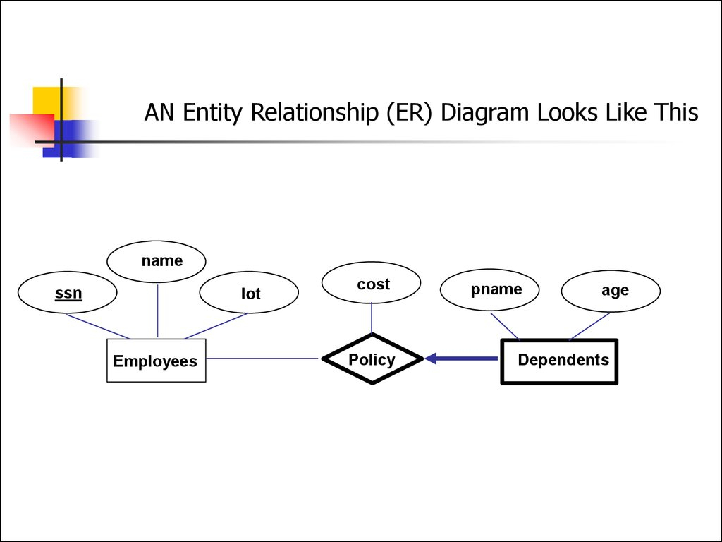 Entity Relationship Model. (Lecture 1) - Online Presentation intended for The Entity Relationship Model