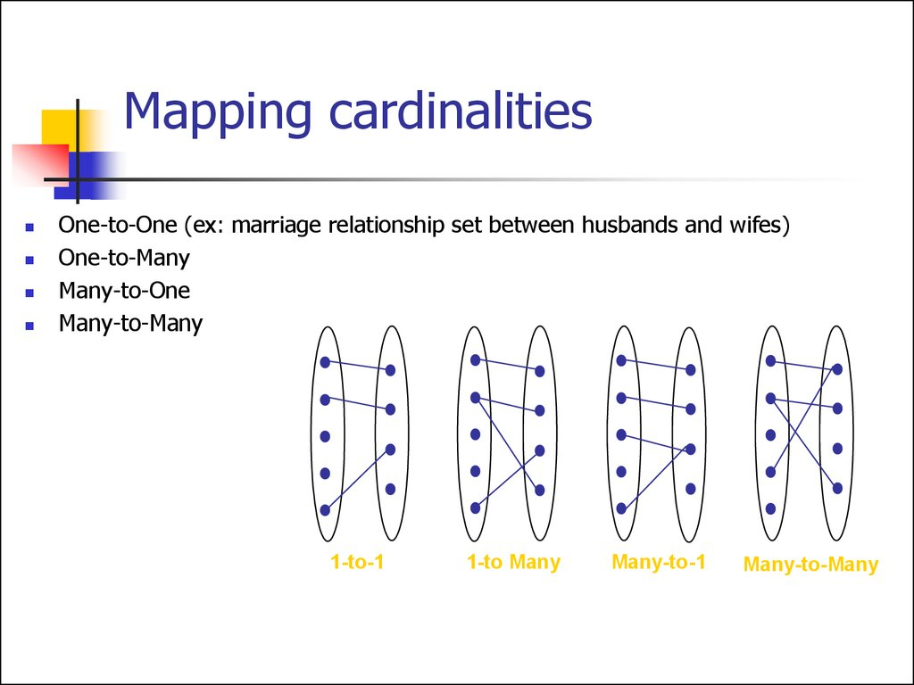 Entity Relationship Model. (Lecture 1) - Online Presentation regarding One To One Entity Relationship