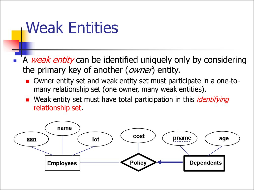 Entity Relationship Model. (Lecture 1) - Online Presentation throughout Database Weak Entity