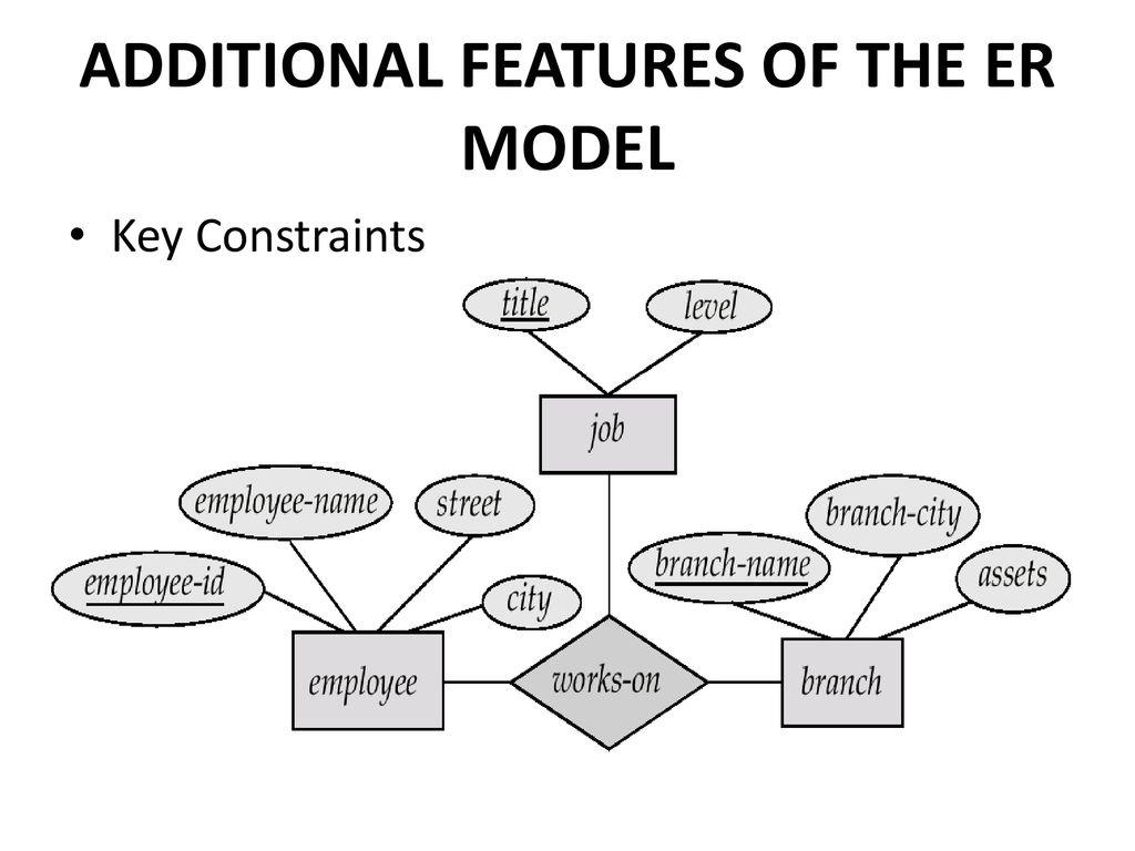 Entity – Relationship Model - Ppt Download inside Features Of Er Model In Dbms