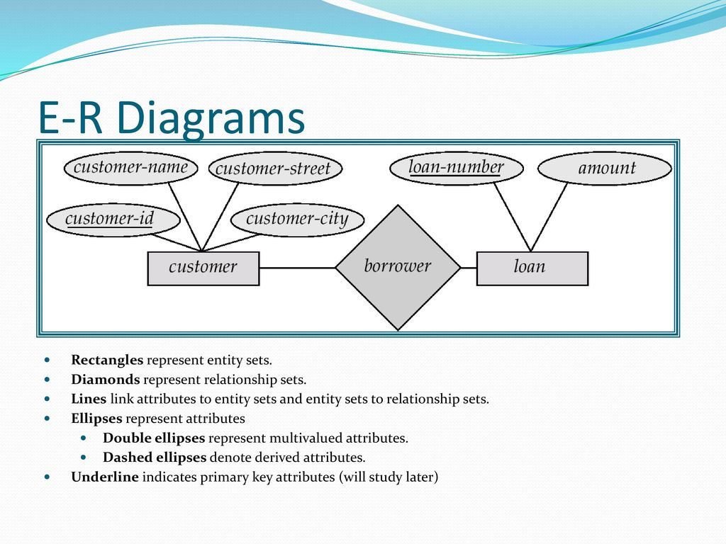 Entity-Relationship Model - Ppt Download intended for In An Er Diagram Double Rectangle Represents