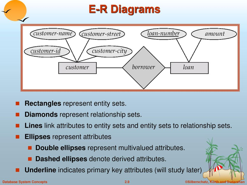 Entity-Relationship Model - Ppt Download pertaining to In An Er Diagram Double Rectangle Represents