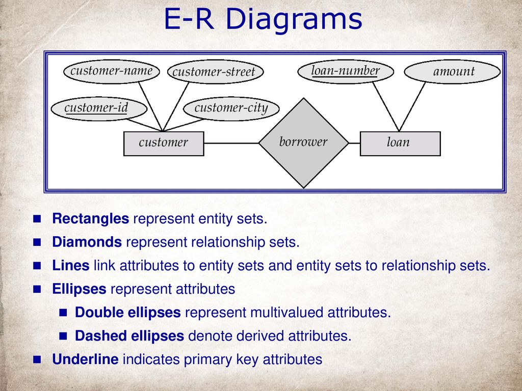Entity-Relationship Model - Ppt Download throughout In An Er Diagram Double Rectangle Represents