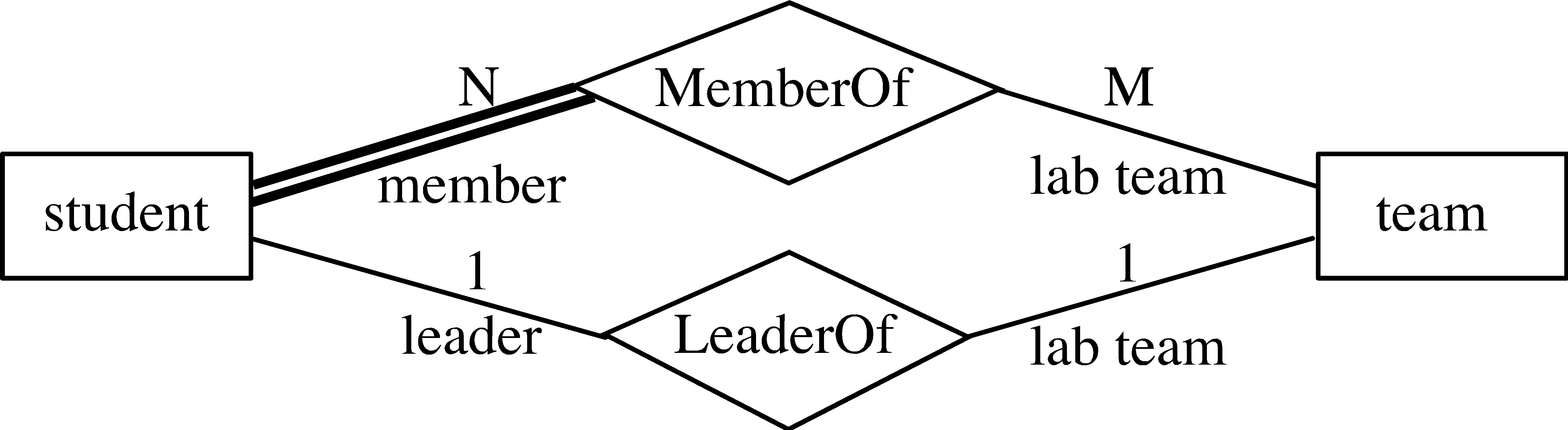 Entity-Relationship Model regarding Er Diagram Diamond