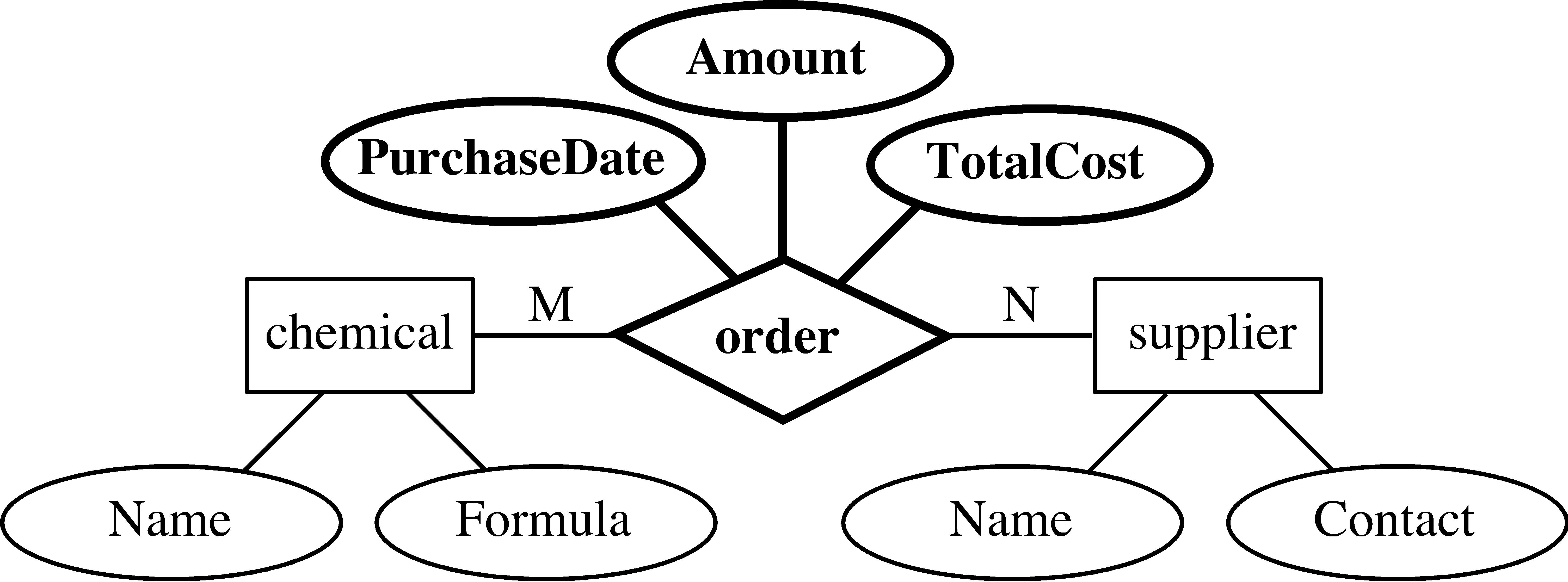 Entity-Relationship Model throughout Simbol Er Diagram Yg Berbentuk Elips