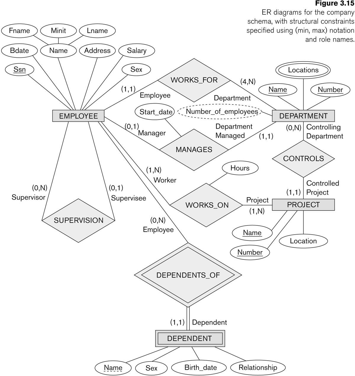 Entity-Relationship Modeling inside Er Diagram Constraints