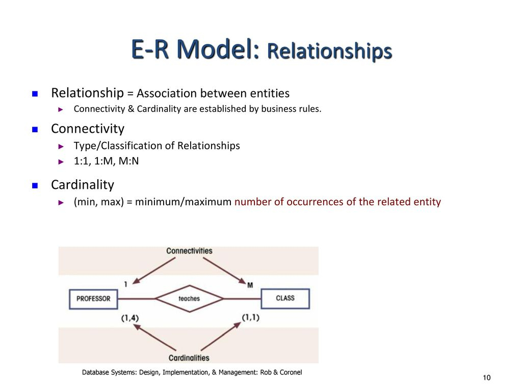 Entity Relationship Modeling - Ppt Download throughout Er Diagram Connectivity