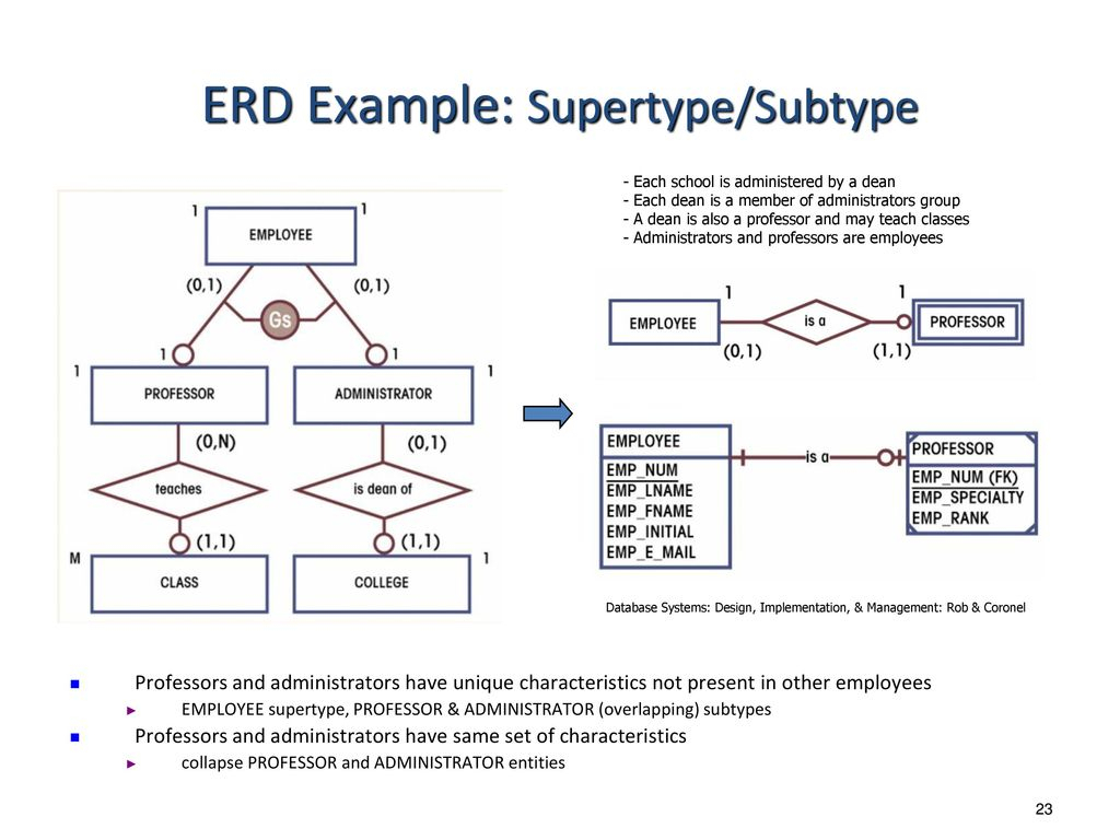 Entity Relationship Modeling - Ppt Download with Er Diagram Subtype