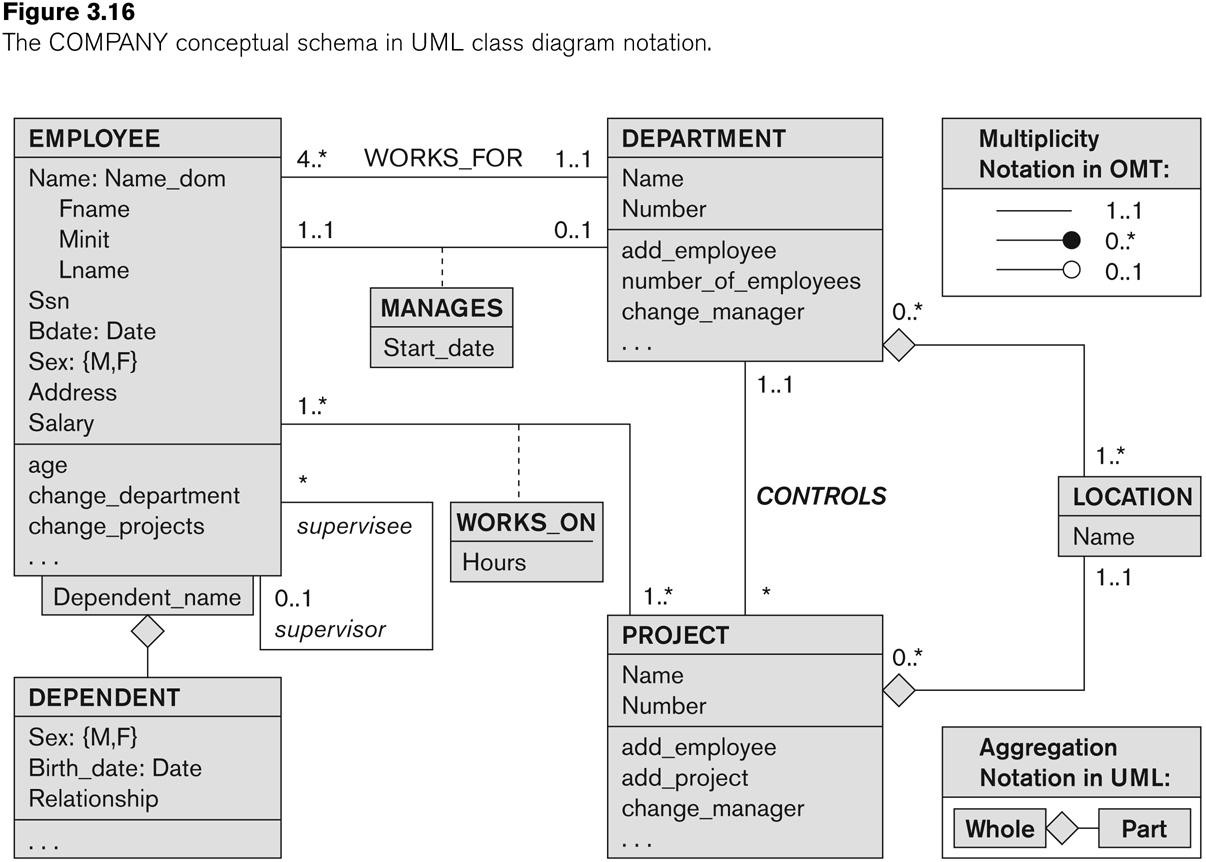 Entity-Relationship Modeling within Entity Example In Database