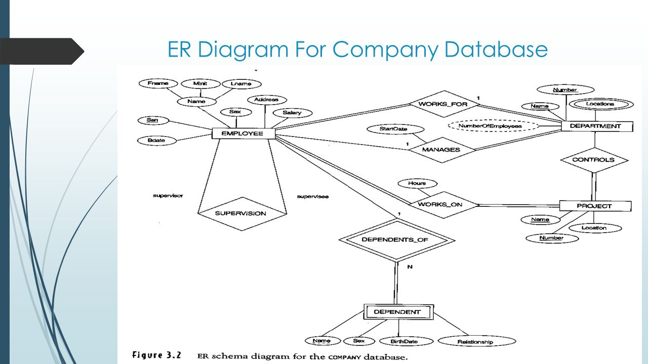 Entity/relationship Modelling - Ppt Download for Er Diagram Junction Table