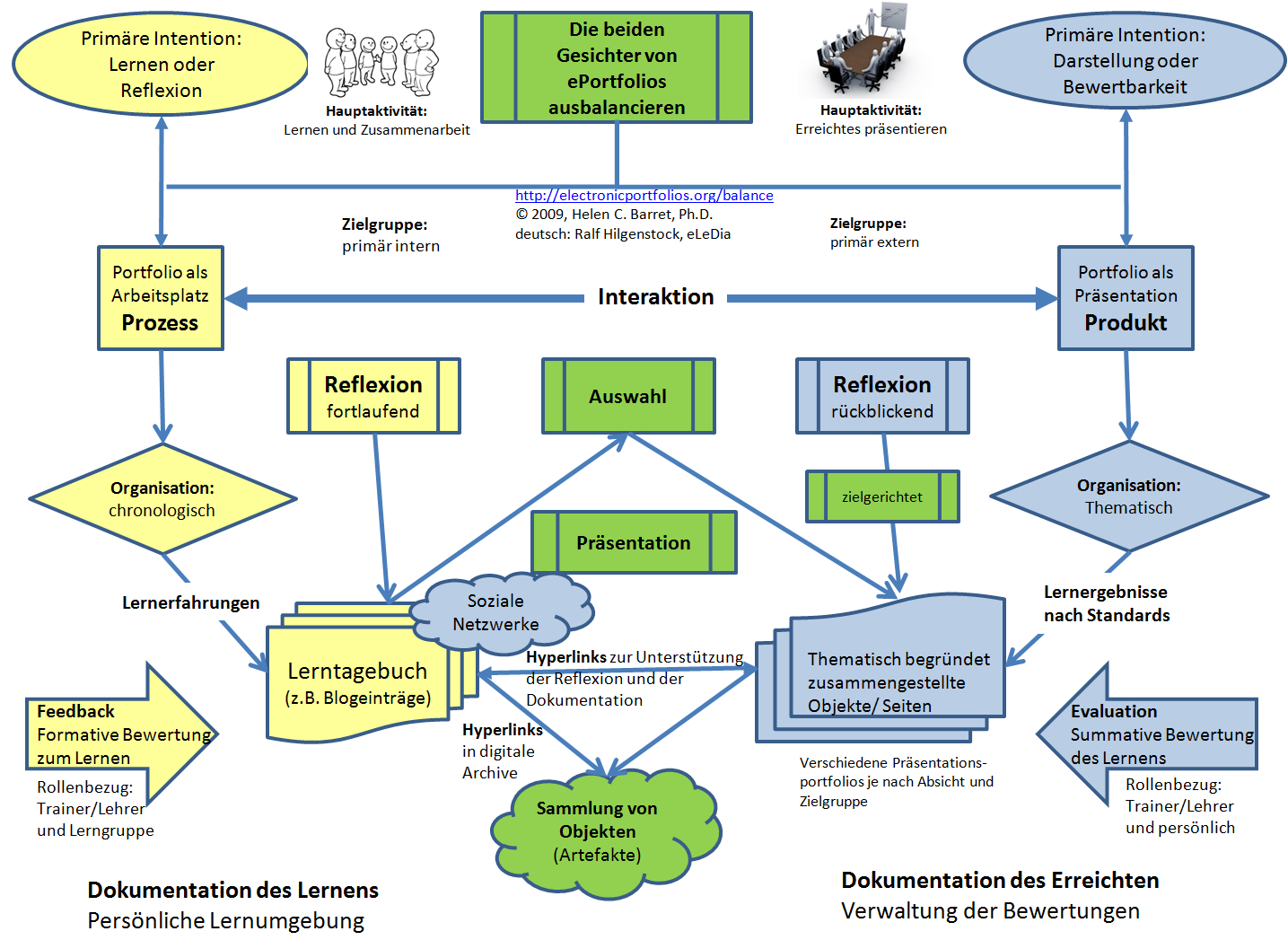 Eportfolios For Learning: Russian (And German) Version Of within E Diagram