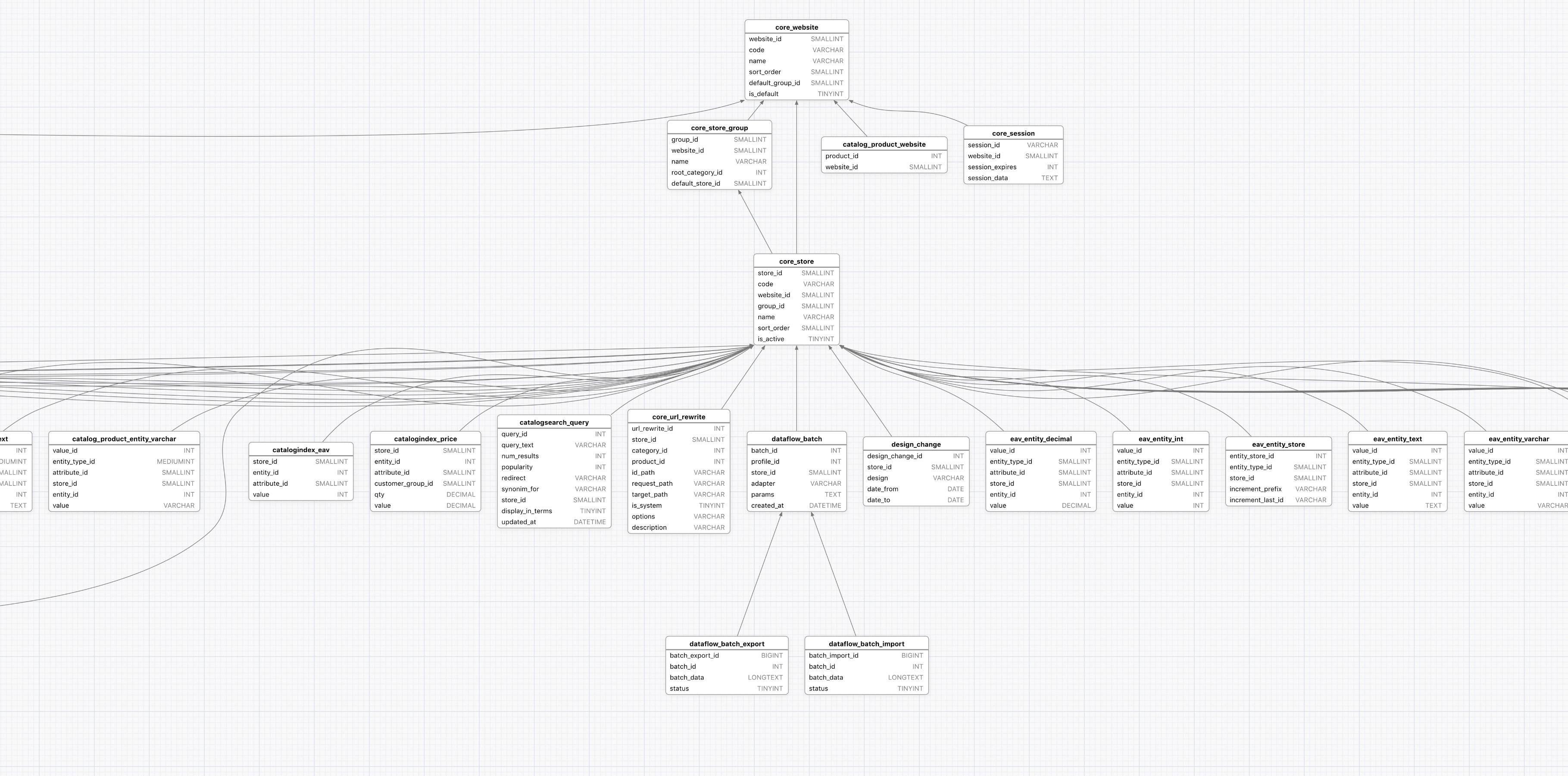 Er Diagram: Avoiding Super Wide Graph Due To Equal Rank inside Er Diagram Graphviz