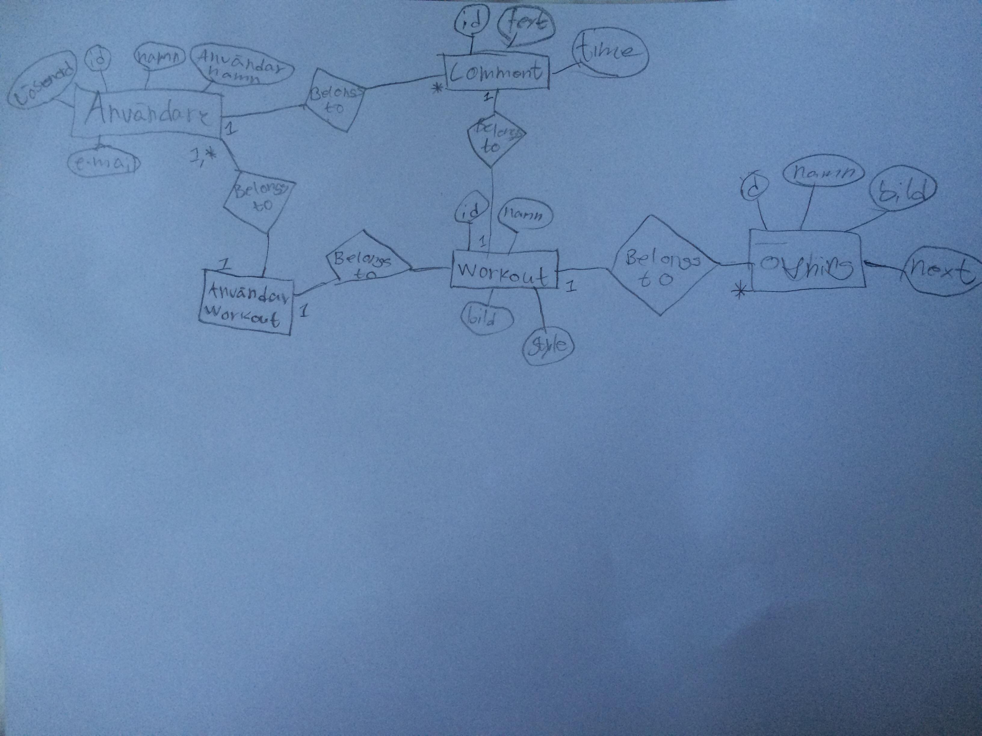 Er Diagram · Itggot-Julian-Zora/slutprojekt Wiki · Github intended for Er Diagram Wiki